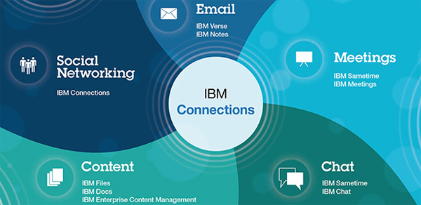 IBM_social_business_harness_the_power